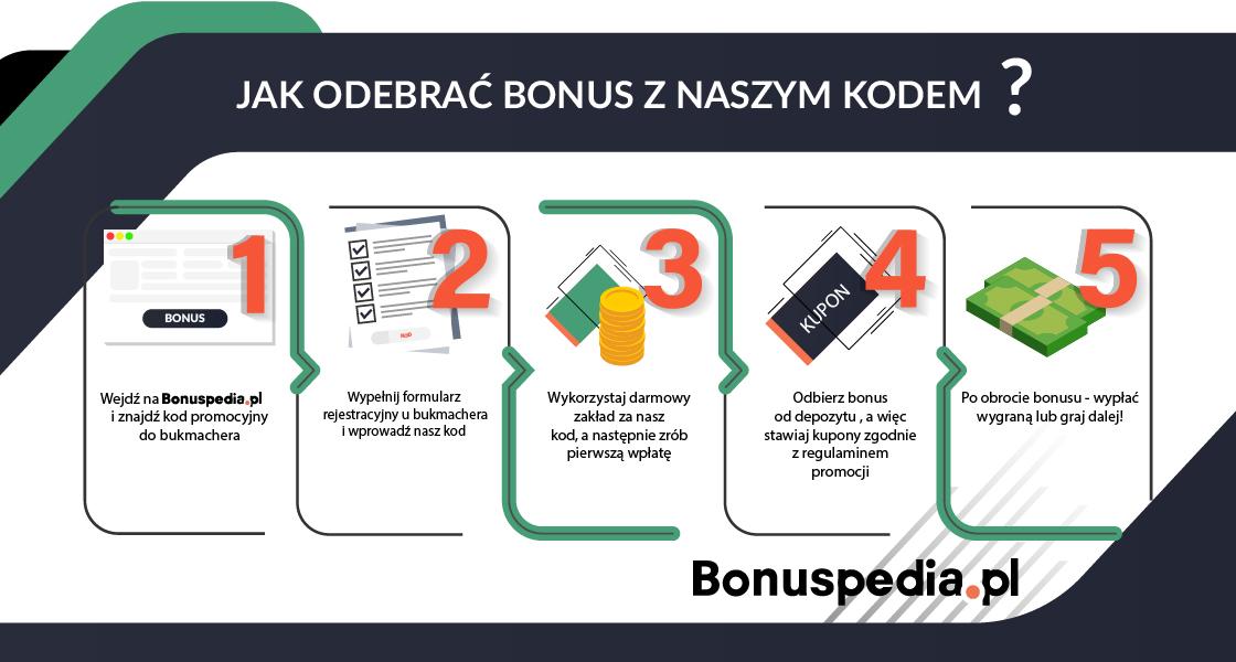 Jak odebrać bonus z naszym kodem?